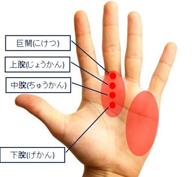 手のひらのツボ胃痛