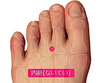 足のツボ.便秘