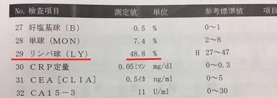 リンパ球 血液検査